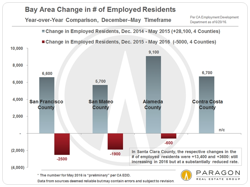 Significant changes in san francisco amp bay area employment trends