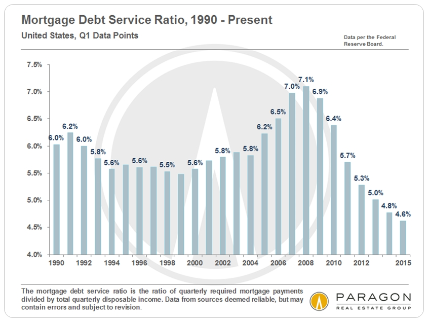 Mortgage-Debt-Ratios_US_since-1990