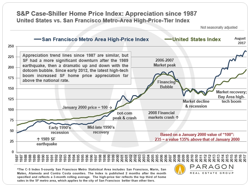 30+ Years of San Francisco Bay Area Real Estate Cycles