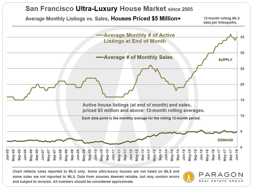 Ultra-Lux-SFD-Avgs_Active-vs-Sales_since-2005_12-month-rolling.jpg