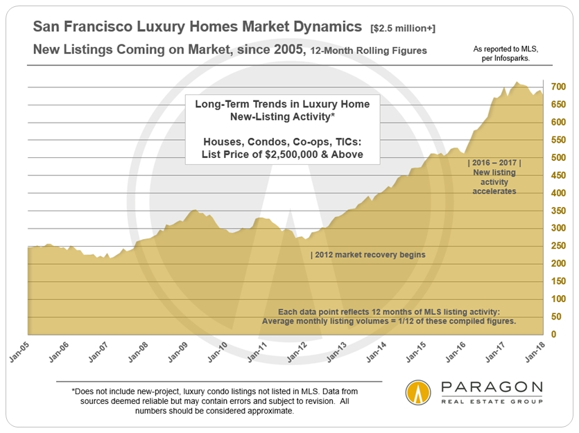 LuxHome_New-Listings_2500-Plus_SFD-Condo_Co-op_12-month-rolling.jpg