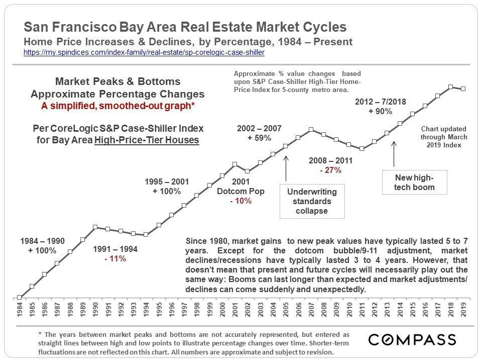 30 Years Of Housing Market Cycles In The San Francisco Bay